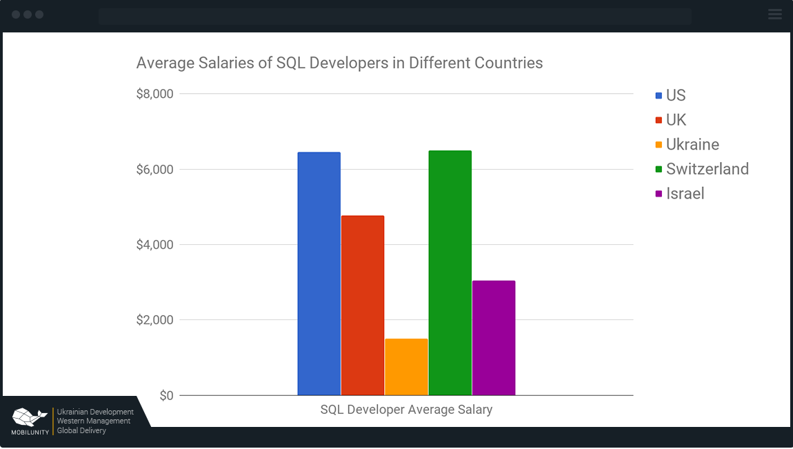 sql developer salary