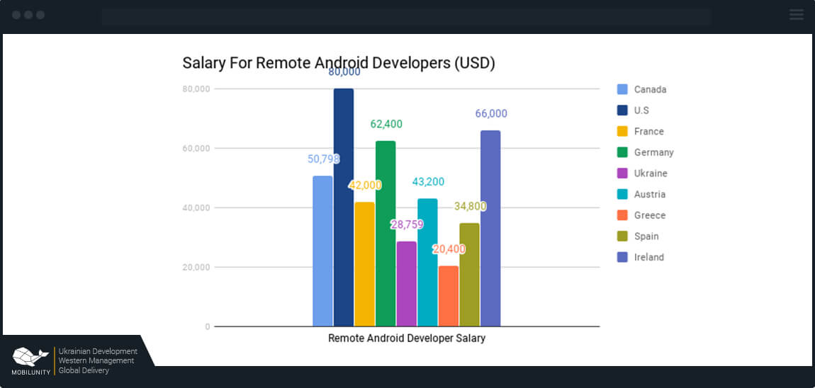 android developer salary remote