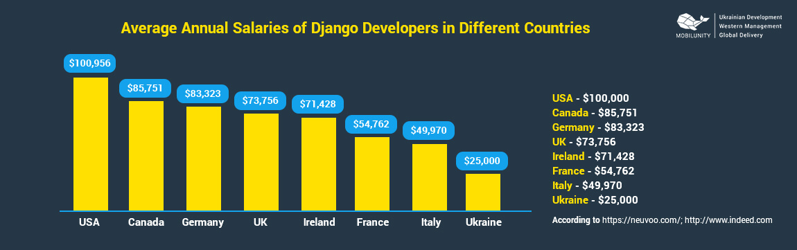 django developer salary in different countries