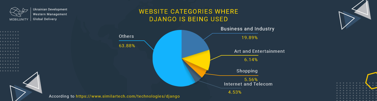 django programming website stats