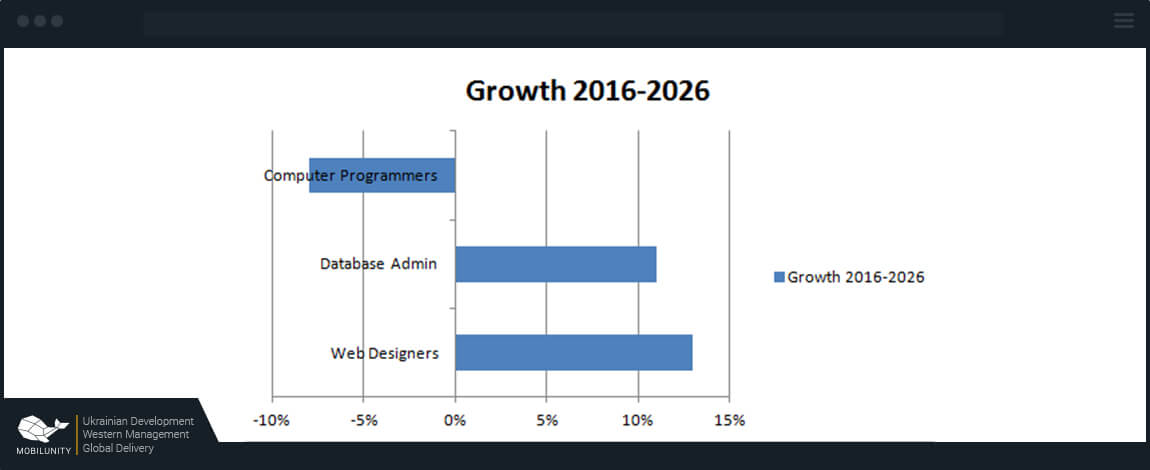 growth outlook of web designers