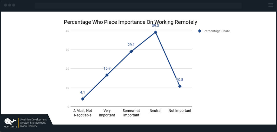 importance of remote engineers