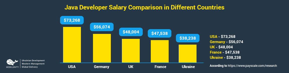 java developer salary in different countries