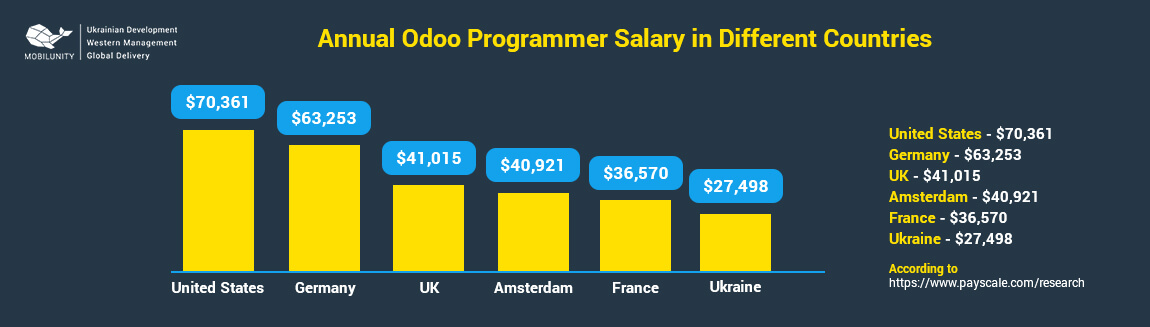 odoo programer salary in differenrt countries