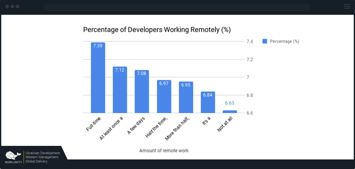 remote developer rate