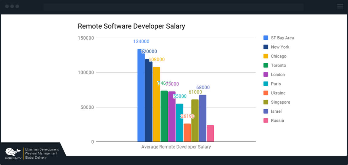 Remote Software Developer Salary Worldwide | Mobilunity