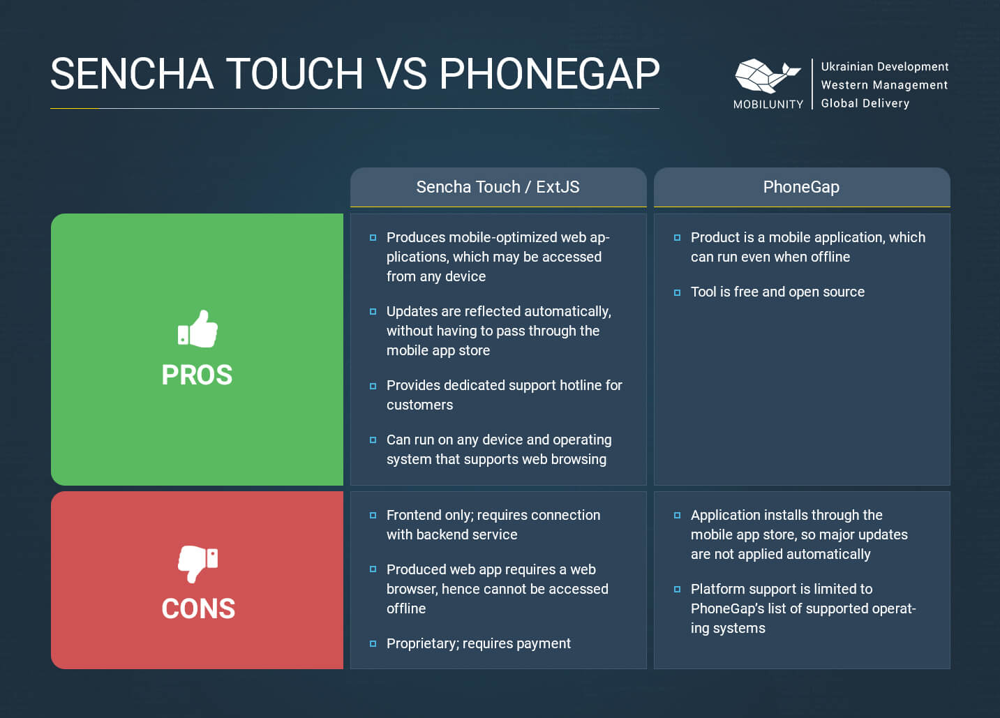 sencha touch vs phonegap