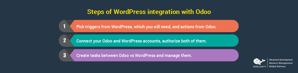 steps of wordpress integration with odoo