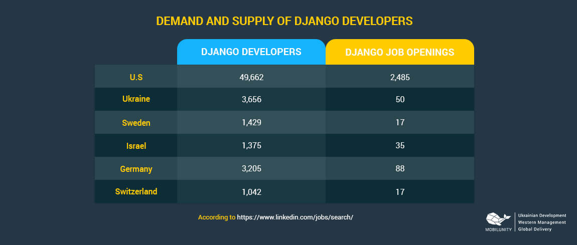 the demand on django developers