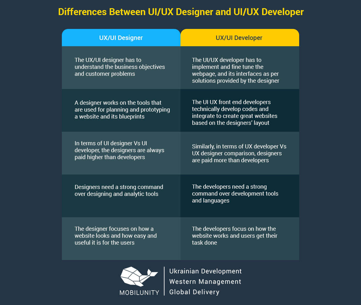 ux developer vs ux designer