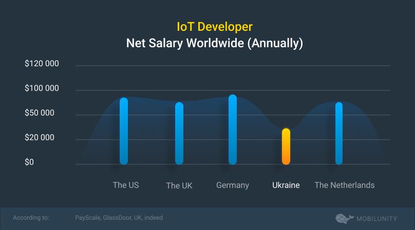 IoT developer salary