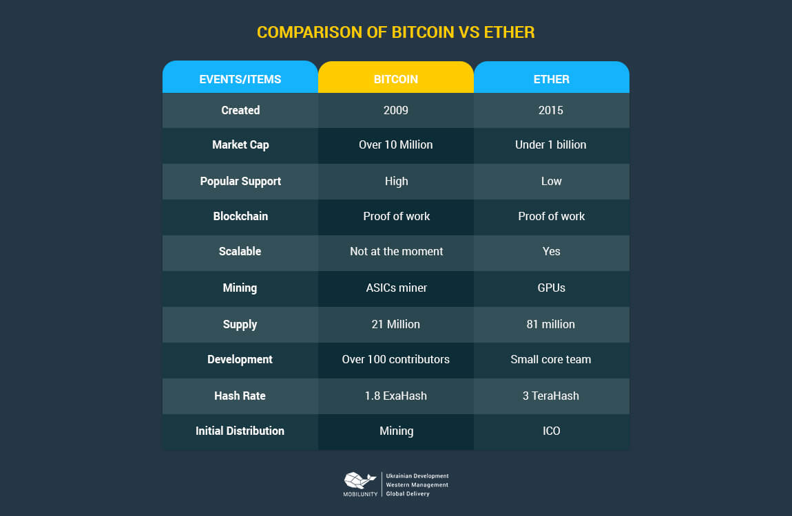 bitcoin exchange vs ethereum coin
