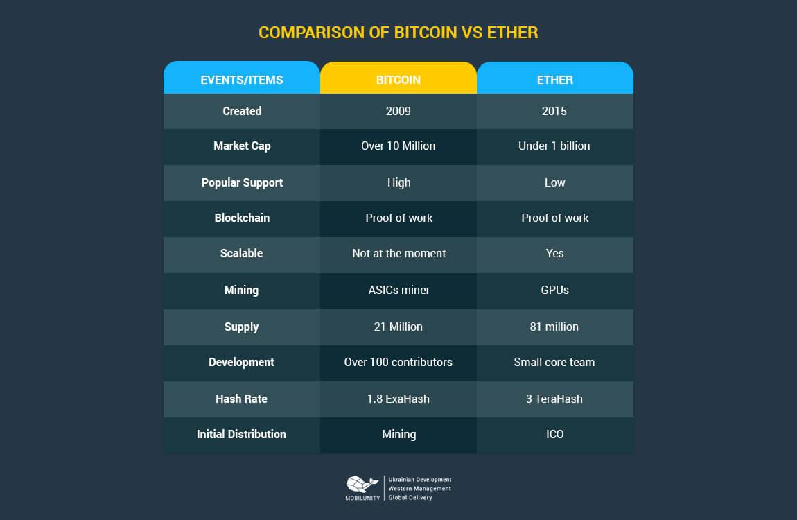 Bitcoin mining vs forex trading
