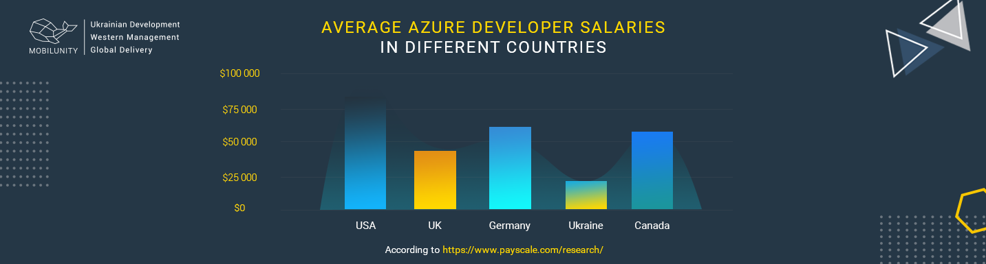 chart of azure developer salary around the world