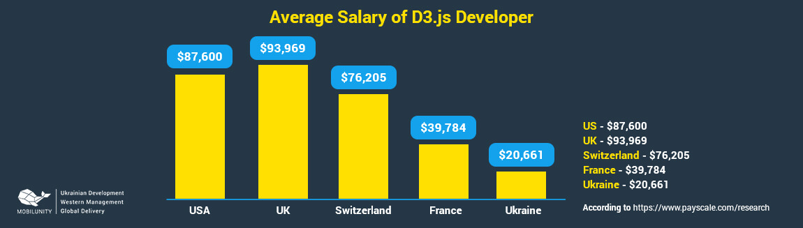 d3.js developer salary in different countries