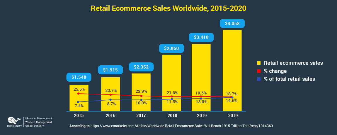 ecommerce app development sales in 2015-2020