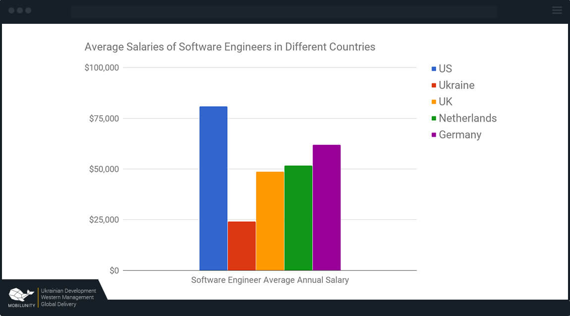 iot developer salary