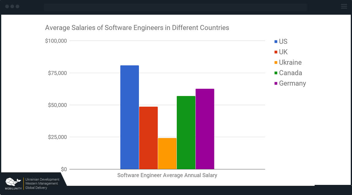 ocr developer rates worldwide