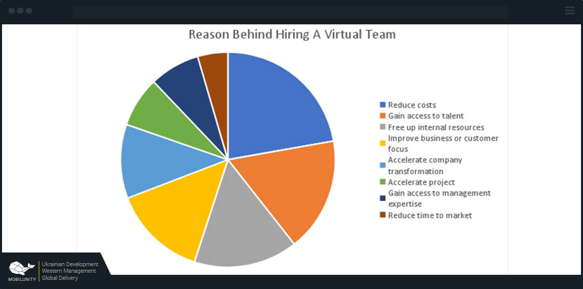 reasons to hire virtual teams