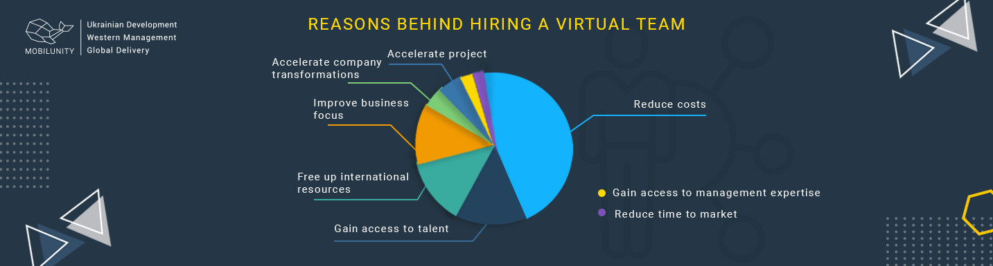 reasons to hire virtual teams
