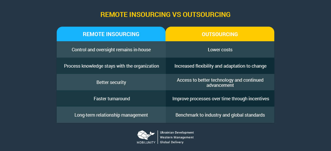 remote insourcing vs outsourcing