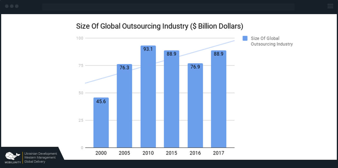 size of offshore outsourcing industry