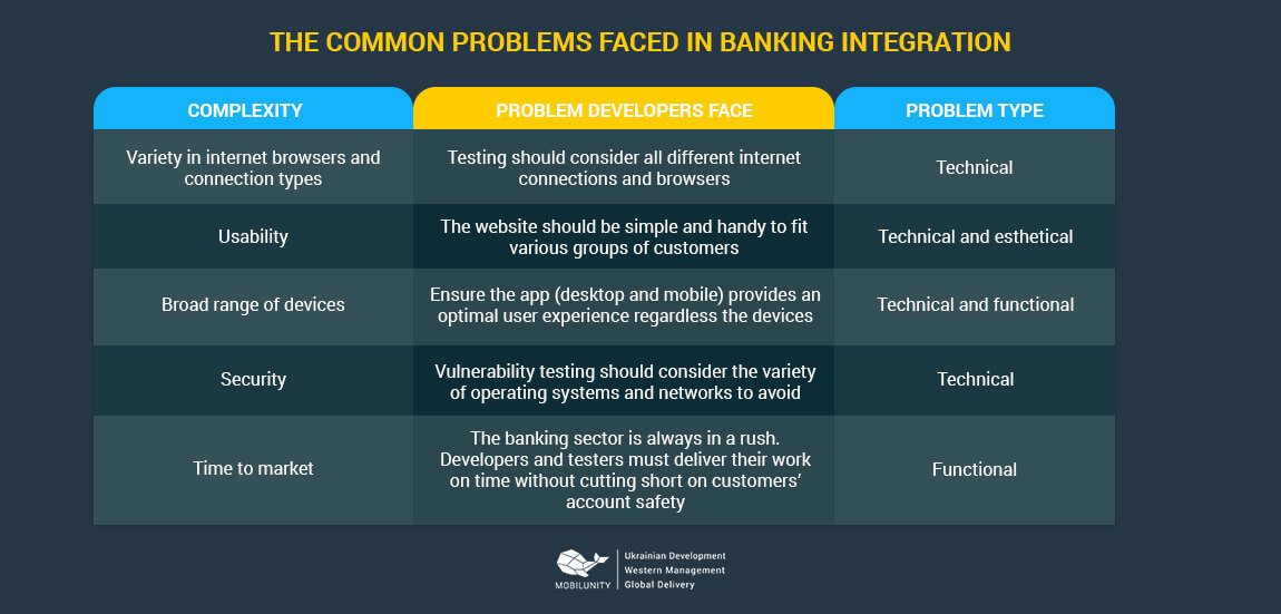 the problems you can face with bank integration odoo