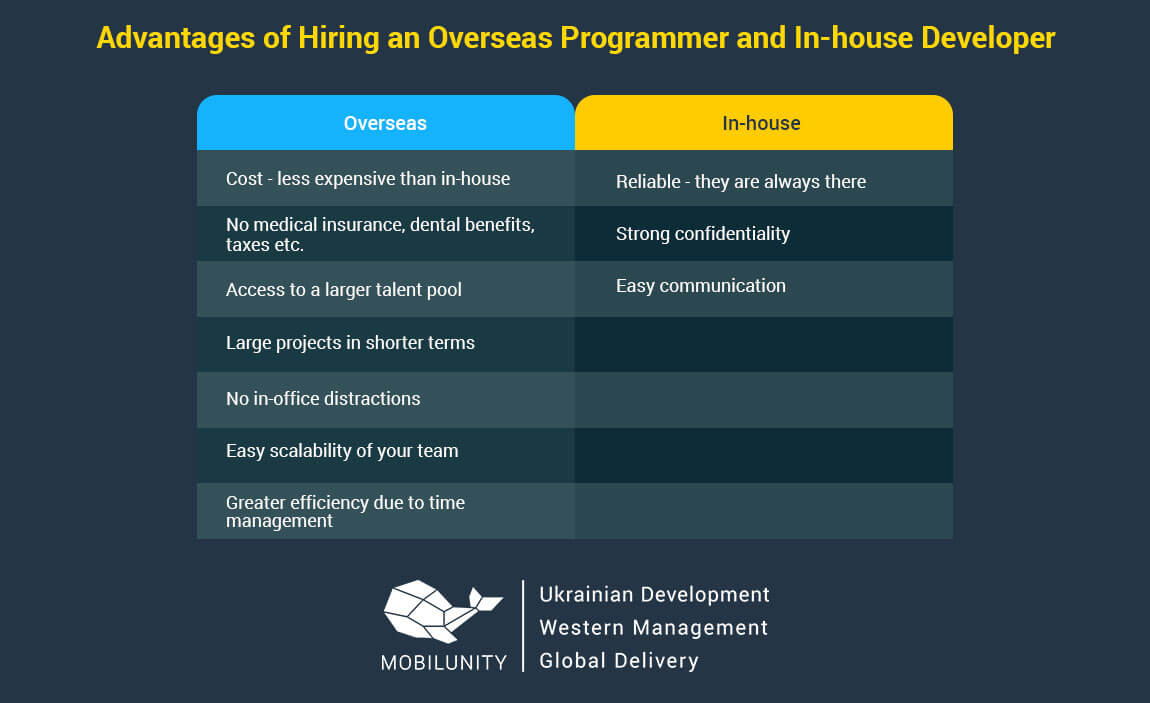 Advantages of hiring overseas web developers