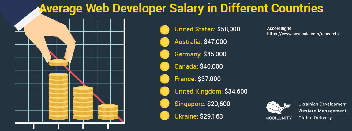 average programmer salary in different countries