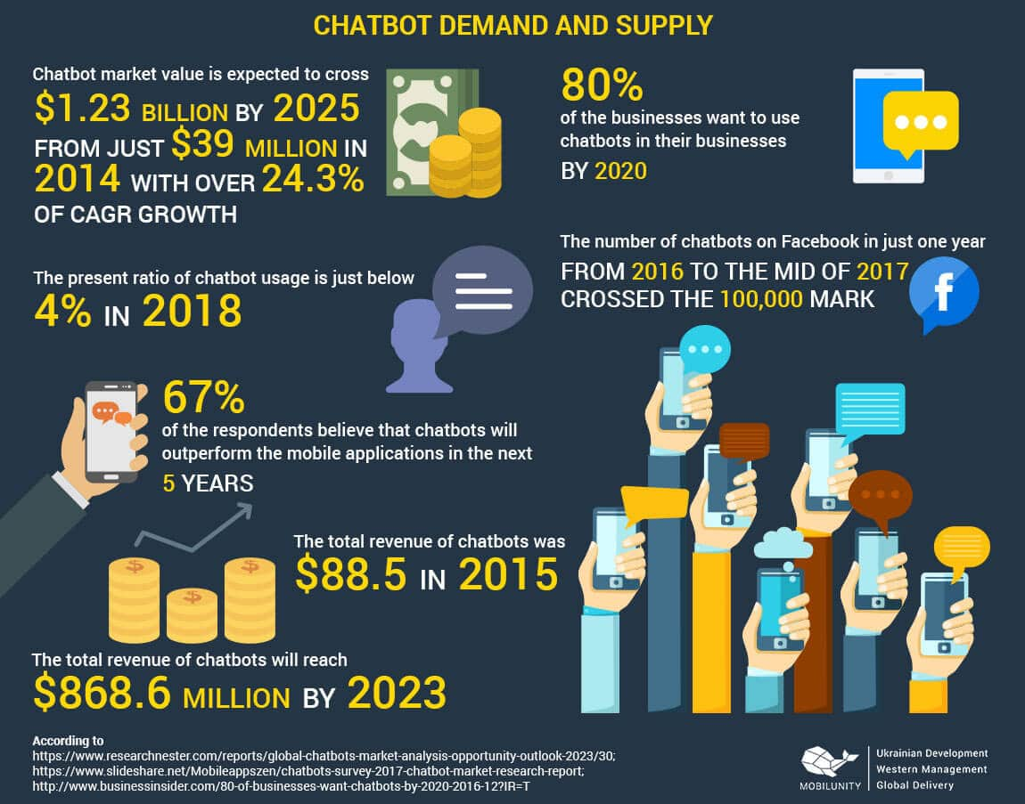 chatbot development demand and supply