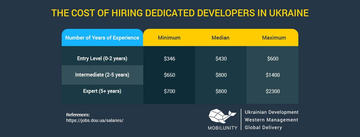 dedicated coder salary per hour