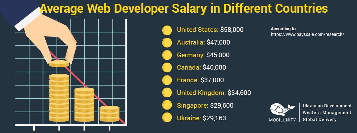 dedicated developer wages