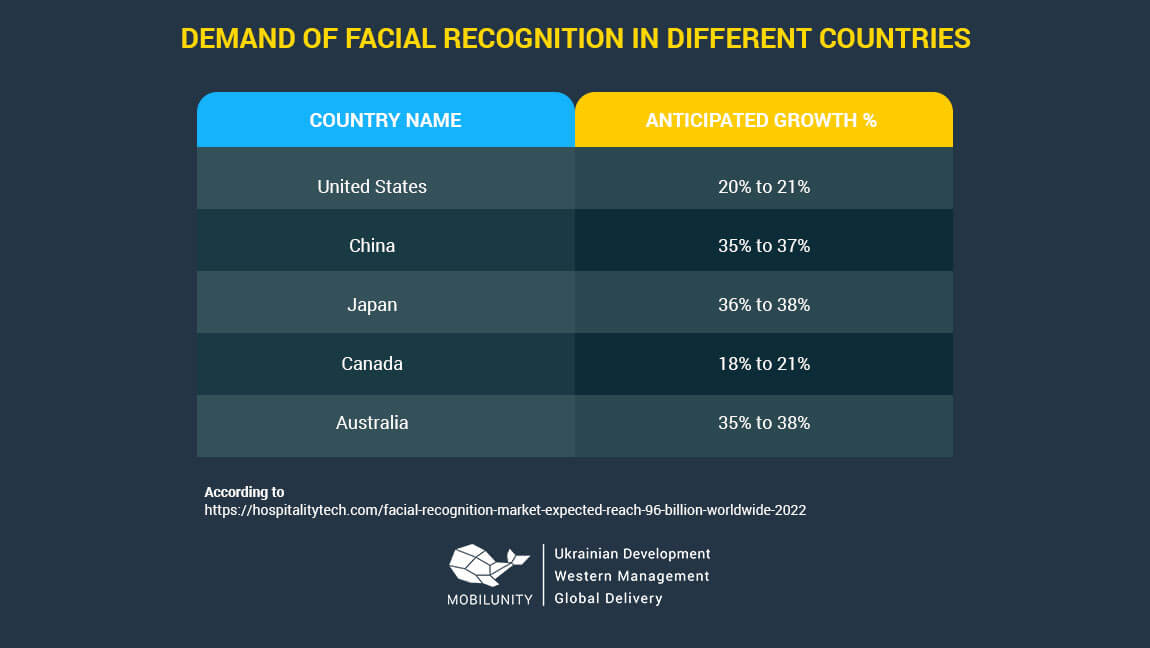 demand for opencv c++ face detection developers