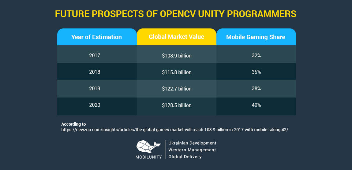 future of unity opencv developers