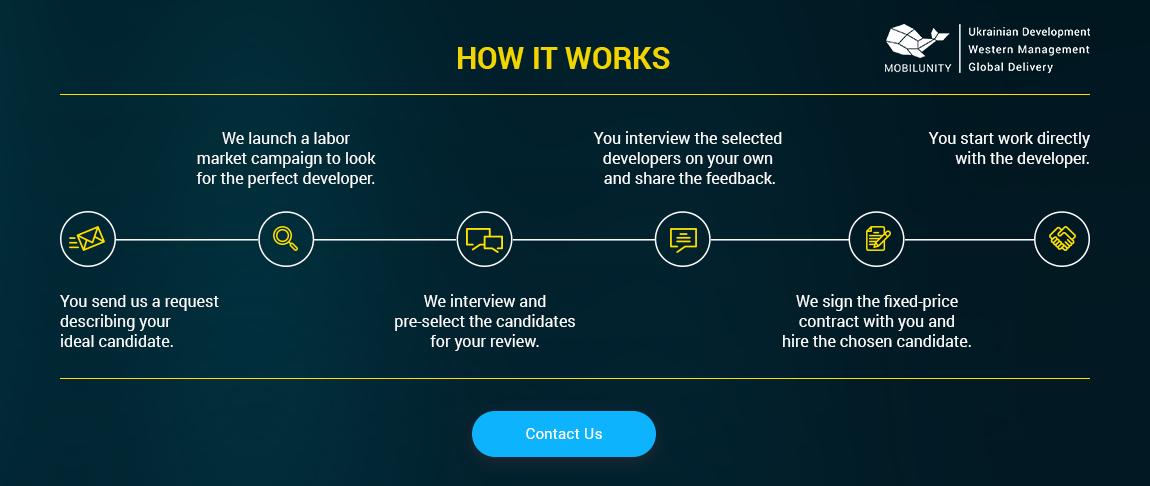 hire a website developer in mobilunity