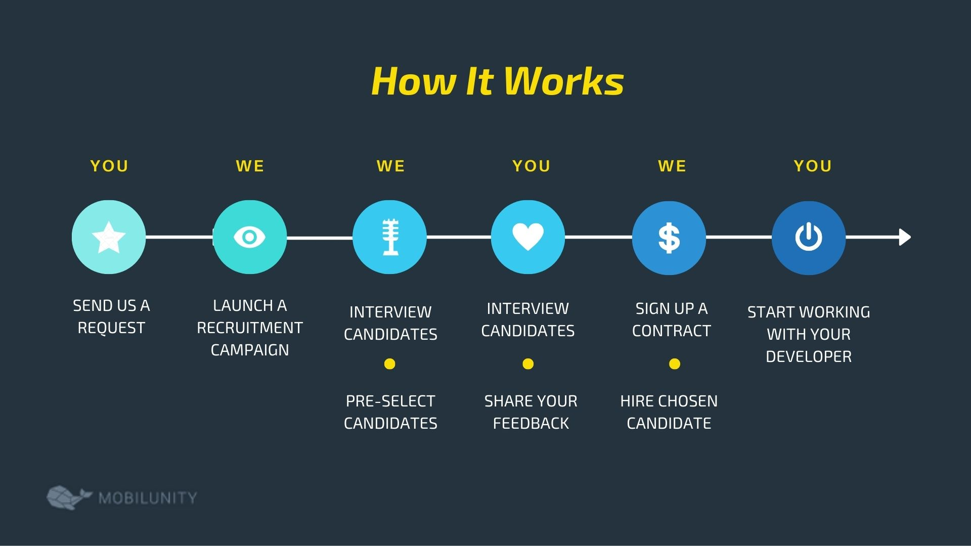process of hire a development team