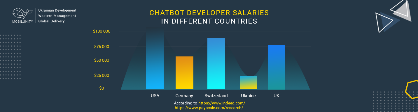 chatbot developer salary in different countries