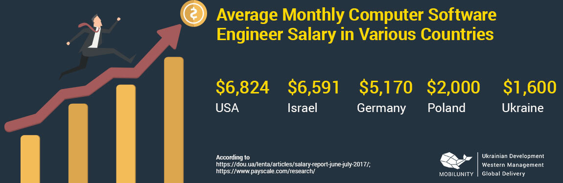 software designer salary