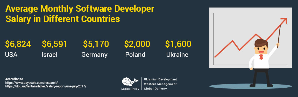 software developer salary in different countries