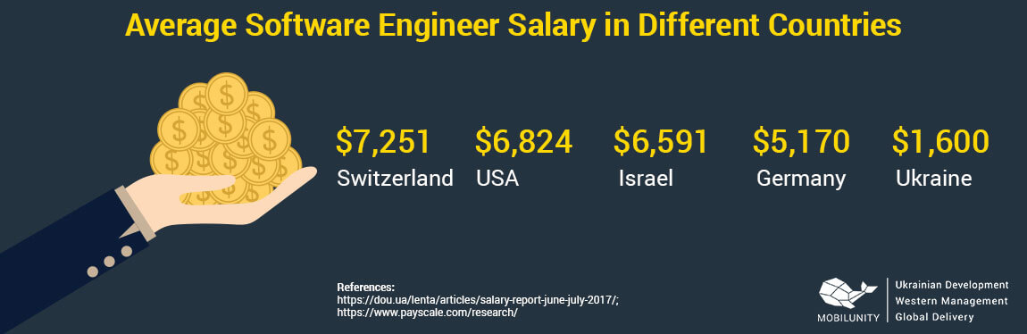 software programer salary in different countries