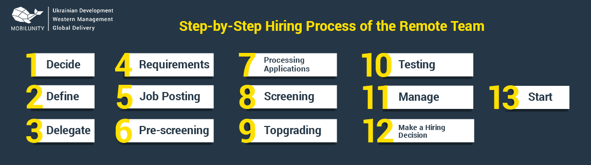 steps to hire dedicated programmers