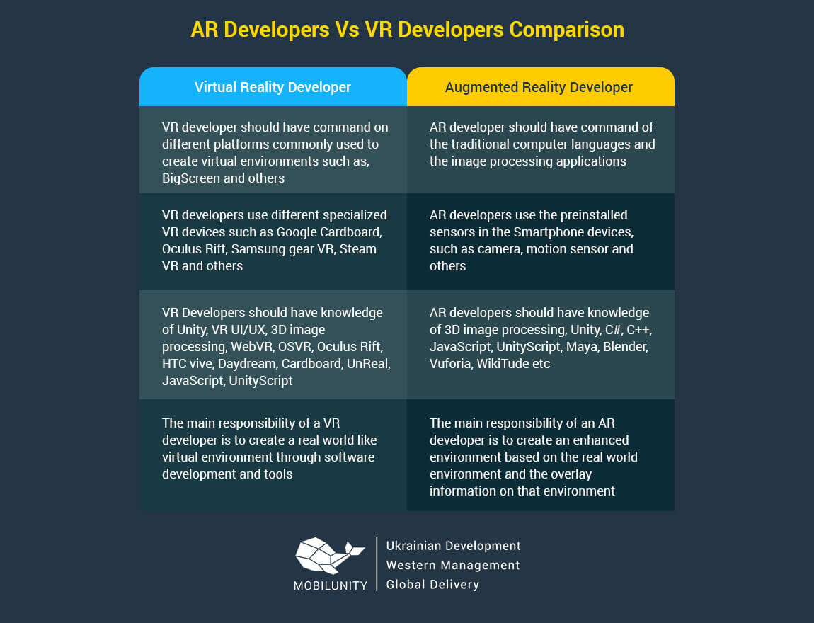 virtual reality developer vs ar developer