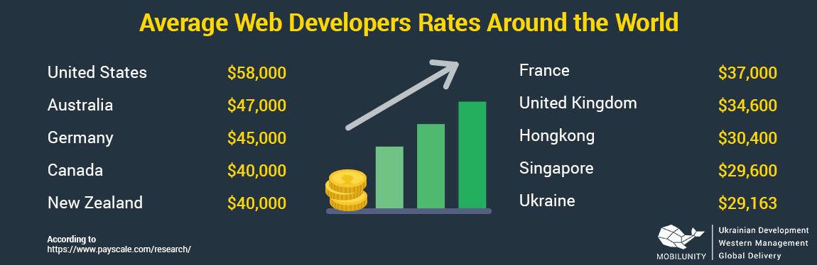 web development cost