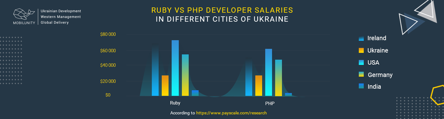 Ruby vs PHP developers salary in ukaraine