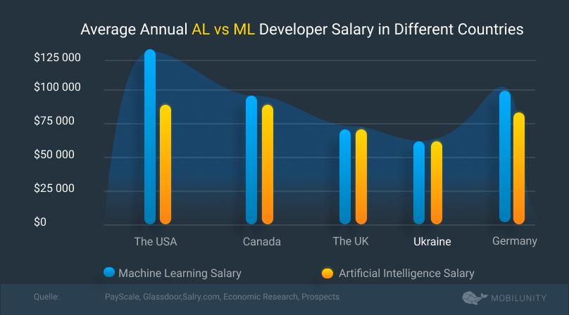 al ml developers salaries comparison