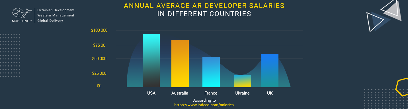 ar developer salaries comparison chart