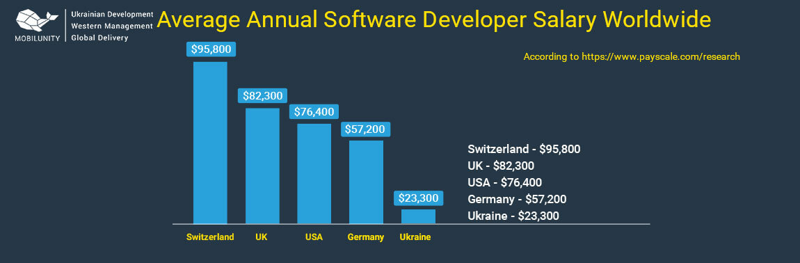 average software developer salary worldwide