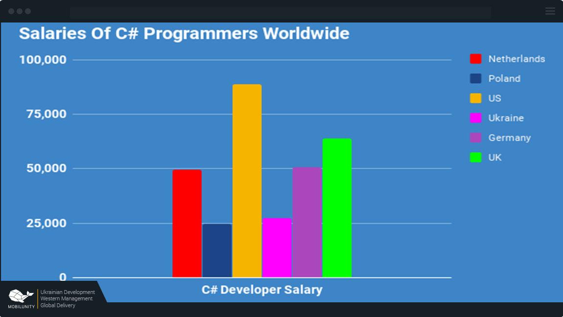 c# programmer salary