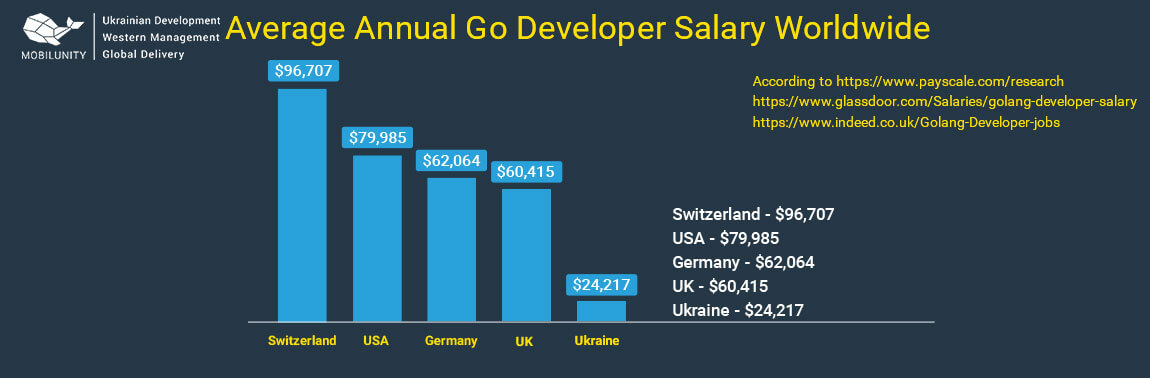 go developer salary worldwide