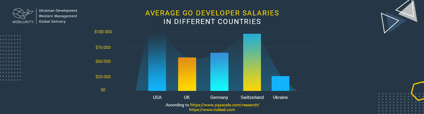go developer salary worldwide